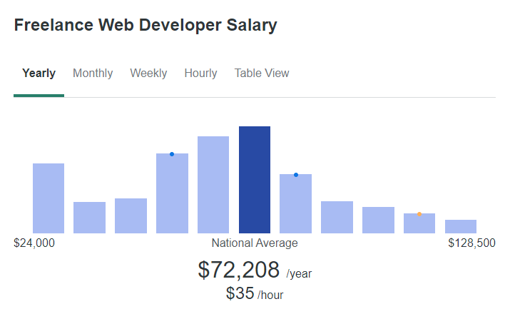 Freelance web developer salary